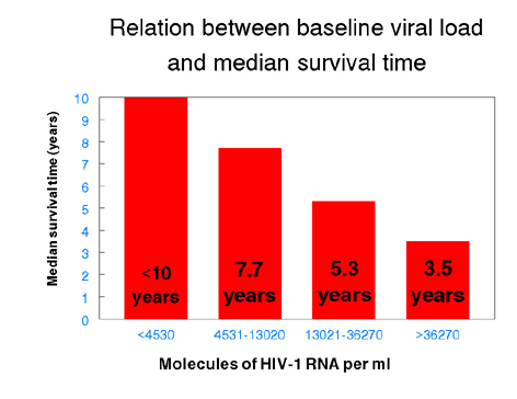 HIV viral loads related to the interaction between the herpes virus and the HIV virus 2